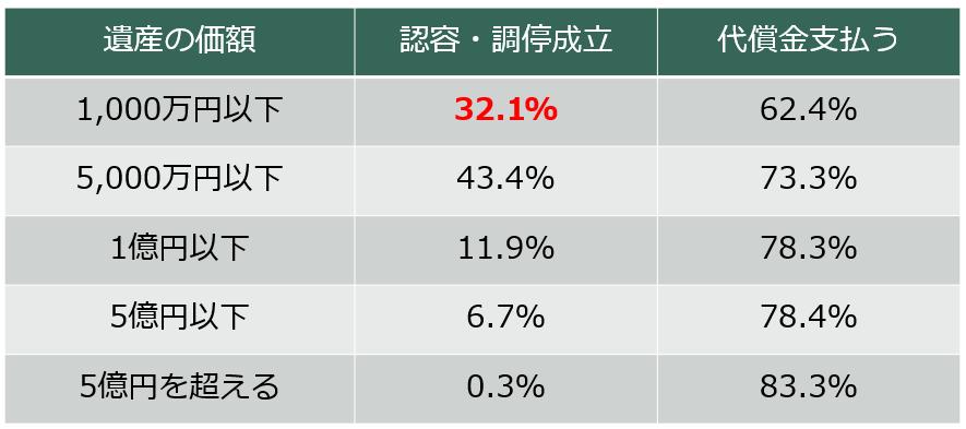 遺産価額の分布表