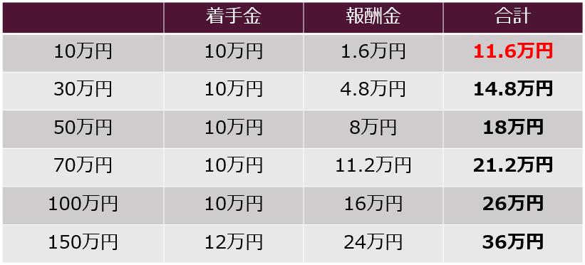 民事事件の弁護士費用早見表10万円から150万円