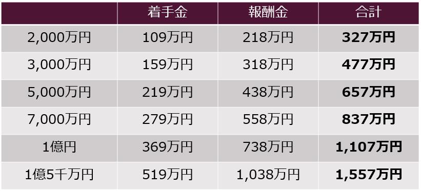 民事事件の弁護士費用早見表2千万円から1億5千万円