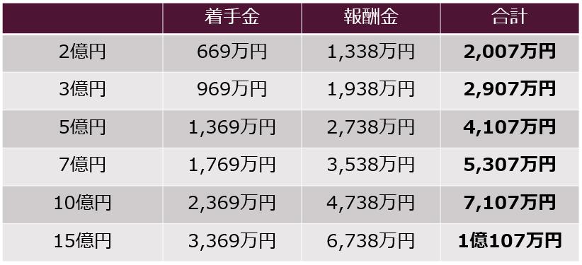 民事事件の弁護士費用早見表2億円から15億円